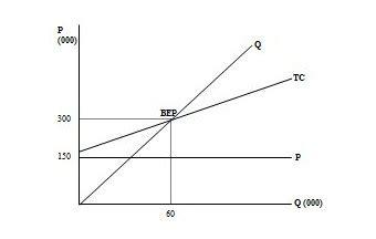 cara membuat grafik break even point di excel makalah analisis pulang pokok bep break event point