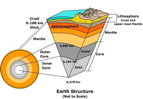 diagram of the earth s layers crust