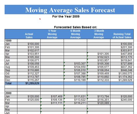 sales projection template free sales forecast template free the best letter sle