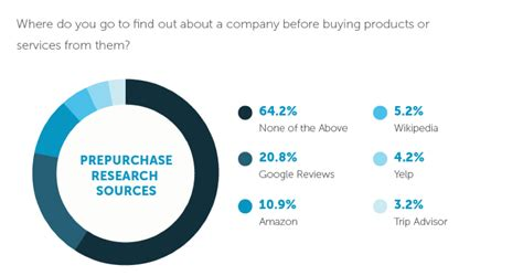 Brands To Buy by New Study Data Reveals 67 Of Consumers Are Influenced By