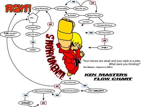flowchart ken image 209992 flowchart ken your meme