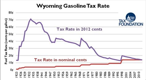 gasoline taxes and tolls pay for only a third of state new report gasoline taxes and tolls pay for only a