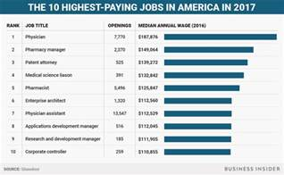 non desk jobs that pay well the highest paying jobs in america in 2017 business insider