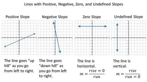 slope with 0 section 3 4 the slope intercept form of a linear equation