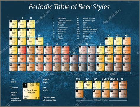 tabela peri 243 dica dos estilos de cerveja fotografias de