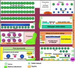 exemple plan potager images