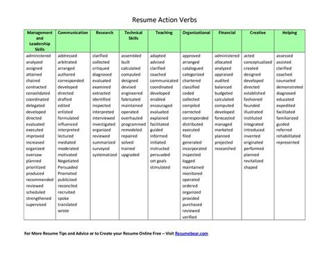 Resume Verb List by Verbs List For Resumes Resume Verbs