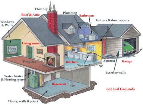 house inspector home inspections of northeast arkansas llc what is included in a home inspection