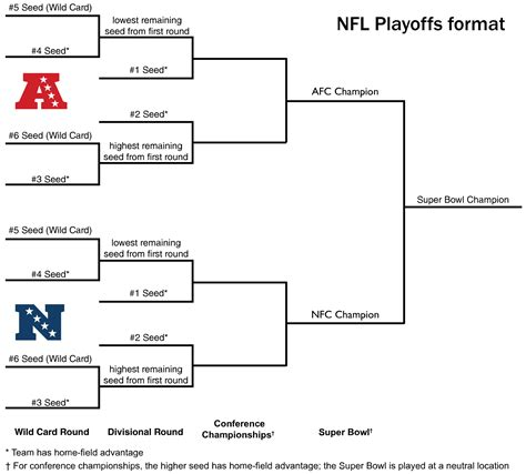 format html brackets nfl playoff bracket 2019 2020 car release and reviews
