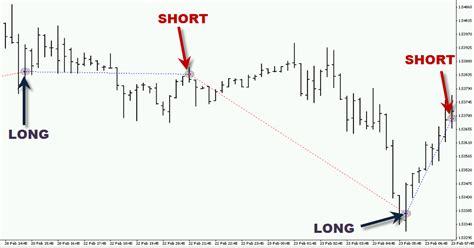 forex trading signals tutorial auto trading forex signals forex economic calendar impact