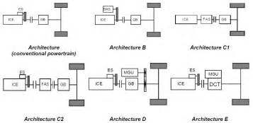 Electric Vehicle Power Architecture Numerical Simulation For Vehicle Powertrain Development