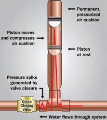 what is water hammer and how to prevent it