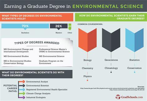 Consortium Mba Statistics by Hybrid Environmental Science Graduate Programs In