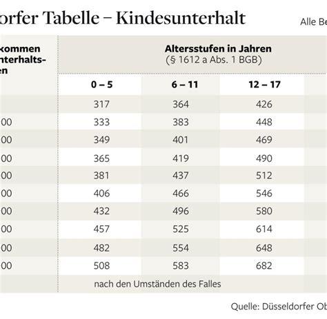 düsseldorfer tabelle 2012 d 252 sseldorfer tabelle richter entlasten
