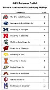 2013 best fans in college football sports analytics research from