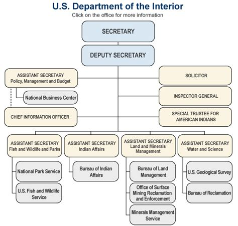 Department Of The Interior Agencies by United States Department Of The Interior Agencies