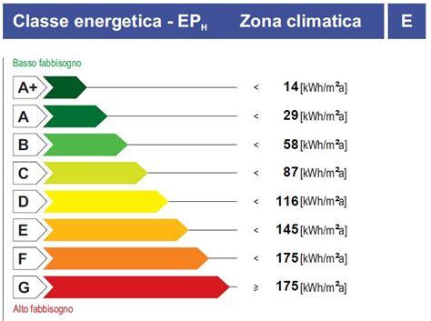 classi energetiche il risparmio energetico negli edifici in legno