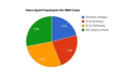Mba How Many Years Does It Take by How To Improve Your Gmat Score 13 Expert Tips
