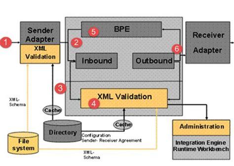 tutorial sap pi sap pi process integration tutorial