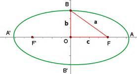 Reel Bc Centro concepto y elementos de la elipse