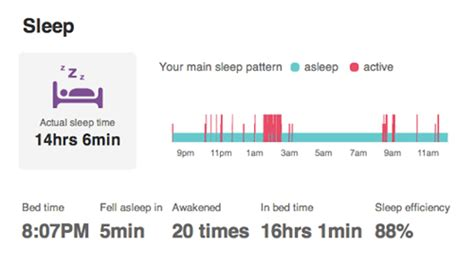 Sleep Pattern Website | 5 web apps with inspiring reports and dashboards