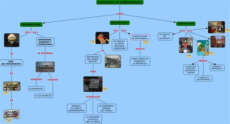 independencia de mexico mapa conceptual maestra chayito febrero 2011