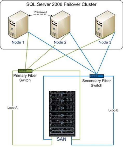 clustering in sql server 2008 with diagram high availability and disaster recovery at serviceu a sql