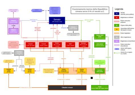 ministero dell interno divisione cittadinanza file organigramma politico della repubblica romana svg