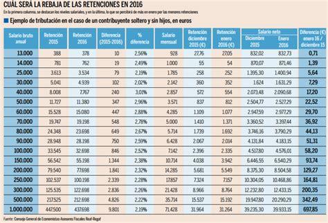 tabla salarial irpf bizkaia 2016 tramos irpf quien paga como y cuando se paga