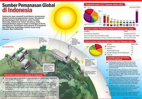 Cara Membuat Artikel Pemanasan Global | penyebab pemanasan global ilmu pengetahuan