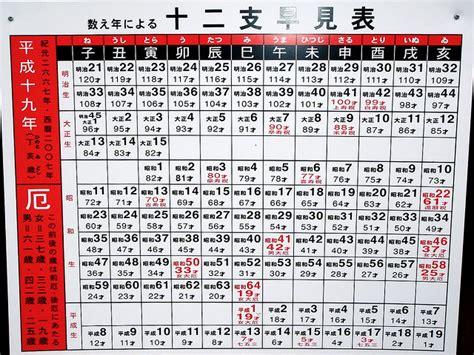 Comparison Between Calendars Birth Calendar Chart Calendar Template 2016