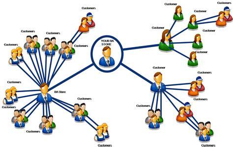 Social Media Viral Marketing Pasti Bermanfaat Professional Seo Services Social Media Marketing