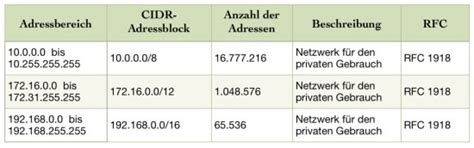 utf 8 tabelle zum 196 ndern der fritzbox ip adresse solltet ihr einen ipv4