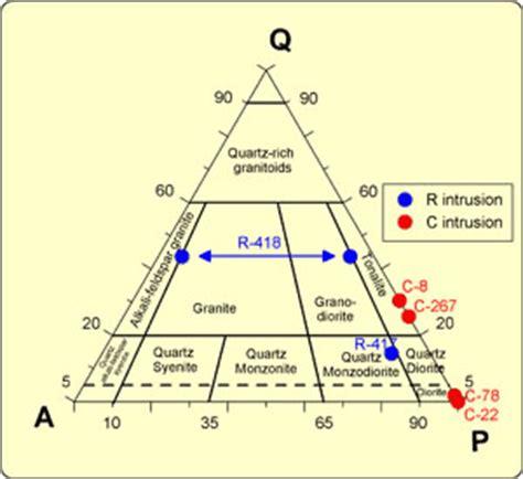 ternary diagram software