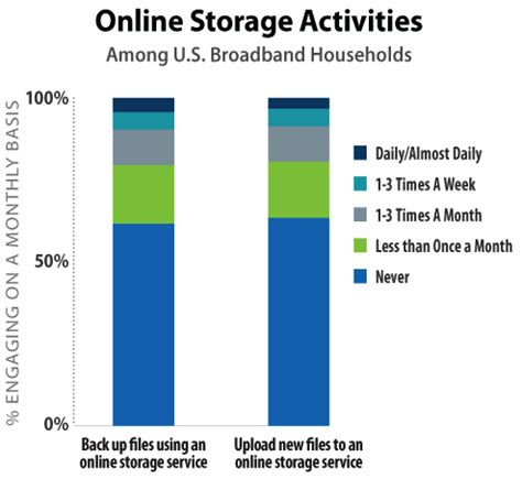 Never Data Again With Carbonite Unlimited Backuup by Storagenewsletter 187 62 Of U S Broadband Households Never
