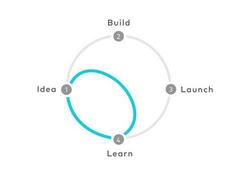 design google ventures le design sprint ou comment passer de l id 233 e aux