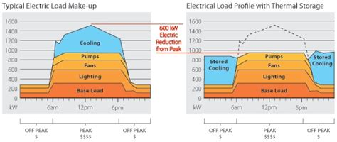 600 kw electric reduction from peak permanent load