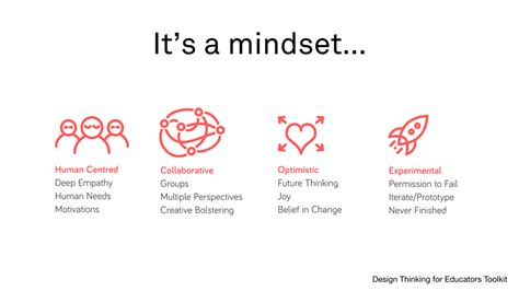 design thinking mindsets design thinking methods for engagement breavo creative