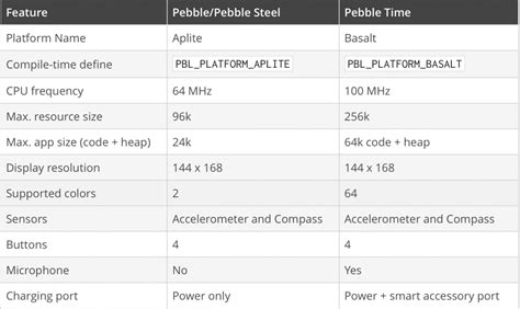 also released today were updates for the sdk tools r9 ndk r5b pebble time sdk 3 0 released today slashgear
