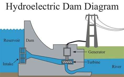 diagram of a hydroelectric dam and powerhouse hydro electric
