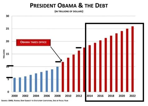 How Many Times Has Obama Raised The Debt Ceiling by Debt Ceiling Raised Seven Times Obama Costing
