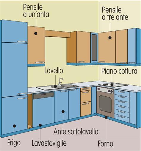moduli per cucine componibili montaggio pensili cucina bricoportale fai da te e bricolage