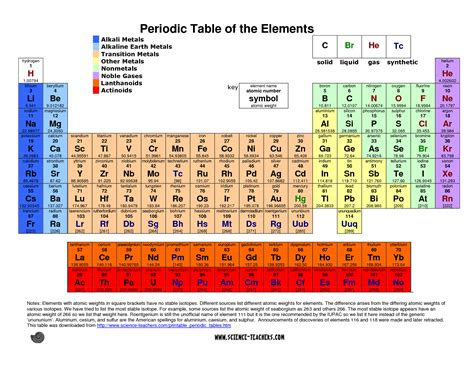 printable periodic table of elements list 8 best images of printable copy of periodic table