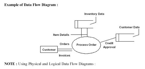 exle of data flow diagram with explanation flowcharts and data flow diagrams dfd s explained