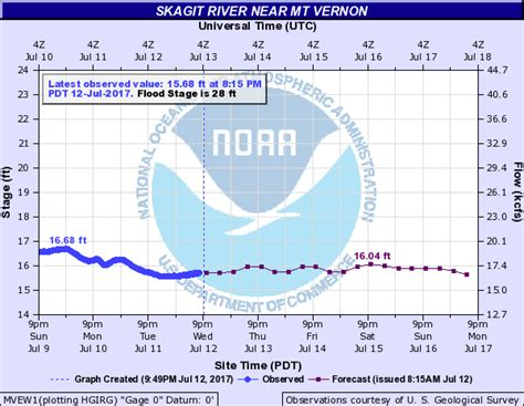 skagit river fishing map skagit river fishing report the lunkers guide