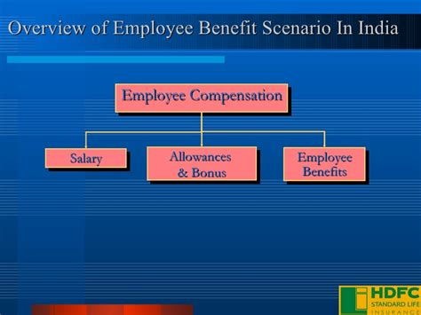 Current Scenario Of Mba In India by Employee Benefits