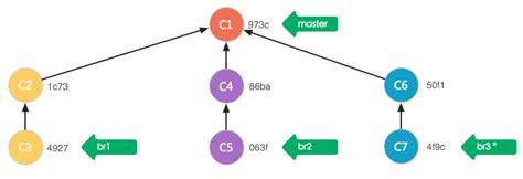 Br3 C3 git寻根 和 的区别 csdn博客