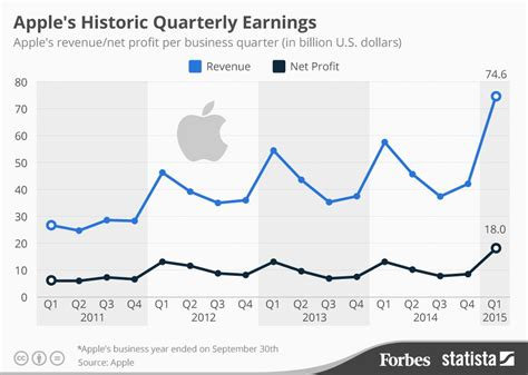 s day earnings apple s record breaking quarter in context infographic