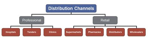 Distribution Channel Analysis by Analysis From Fundamentals To Advanced