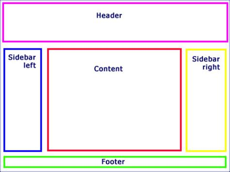How To Design Layout In Html | web page layout diagram of common web page layout forms